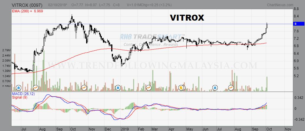 vitrox