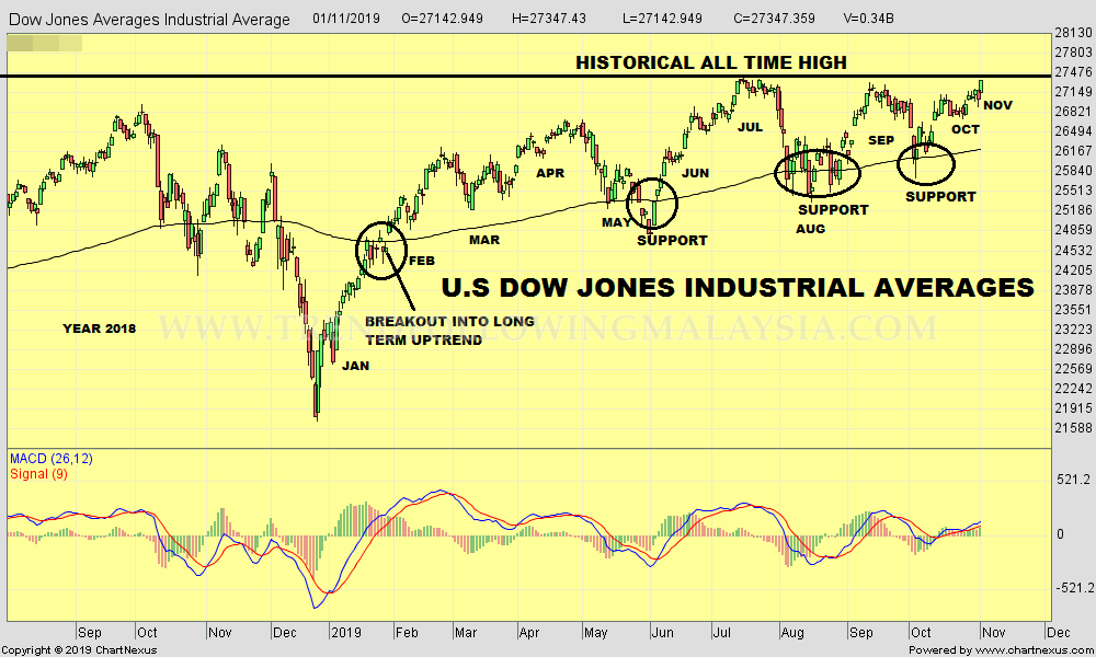 2019Nov-Dow Jones Averages Industrial Average-1000x600