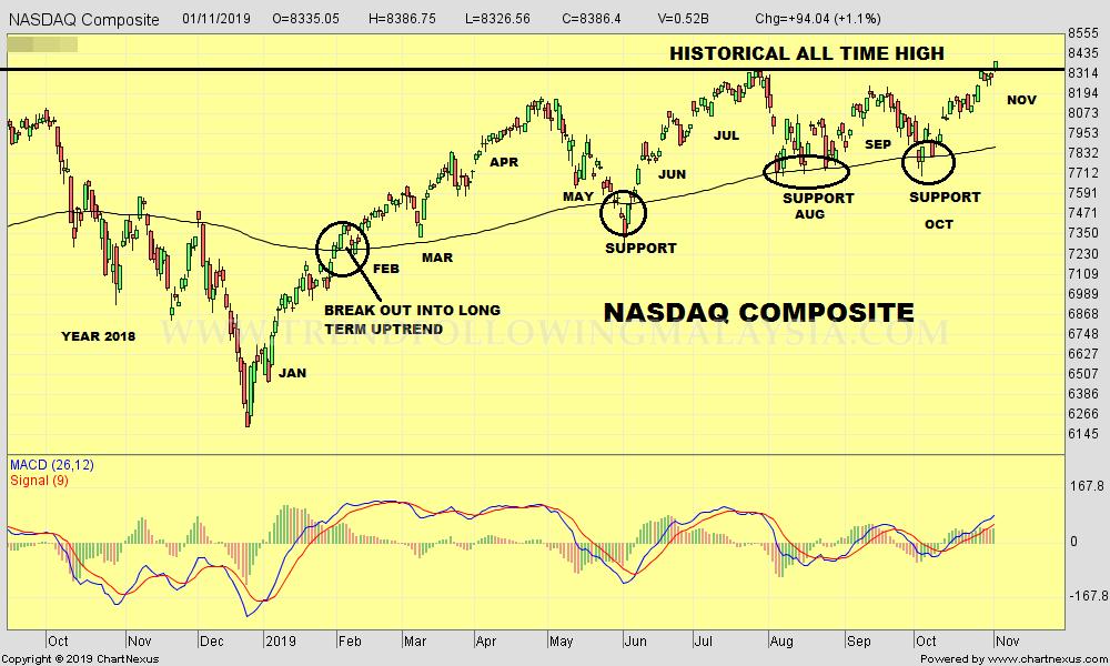 2019Nov-NASDAQ Composite-1000x600