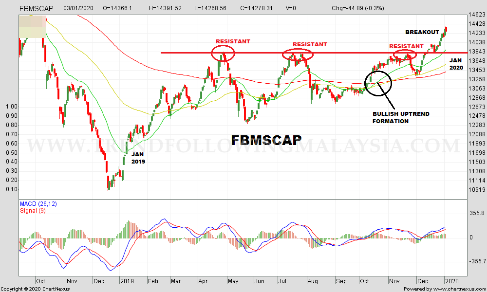 2020Jan-FBMSCAP-1000x600