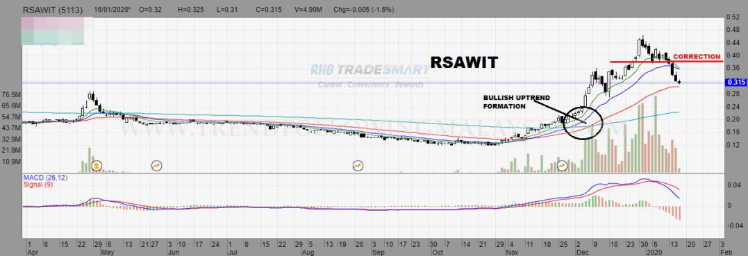 rsawit